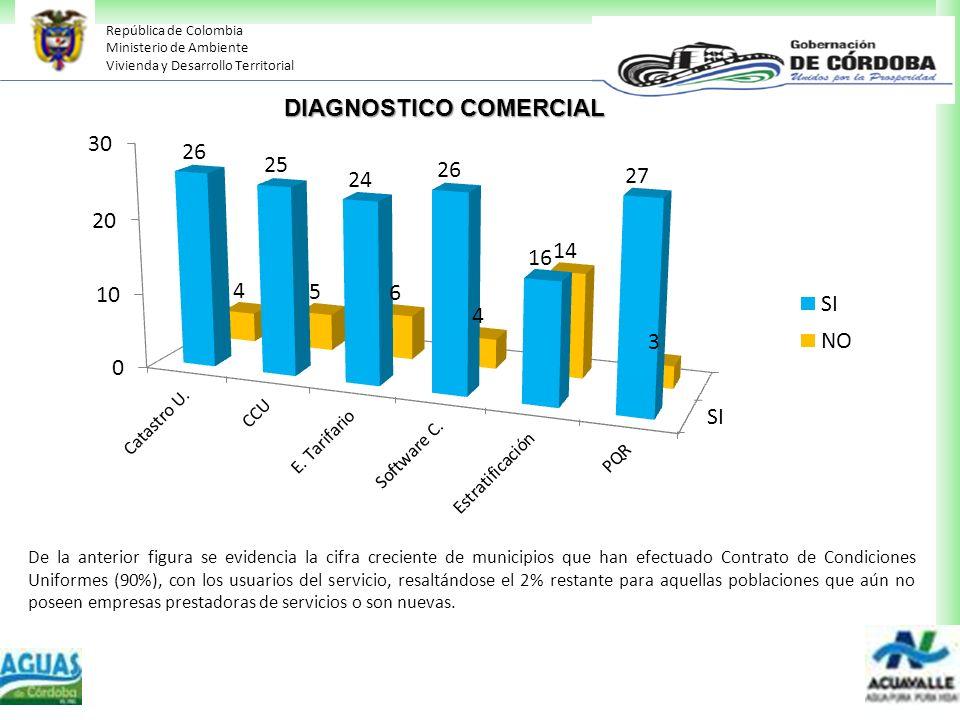 República de Colombia Ministerio de Ambiente Vivienda y Desarrollo Territorial DIAGNOSTICO COMERCIAL De la anterior figura se evidencia la cifra creci