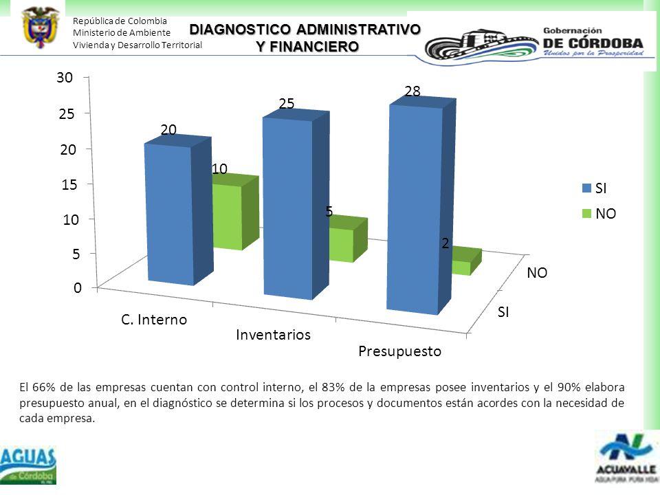 República de Colombia Ministerio de Ambiente Vivienda y Desarrollo Territorial DIAGNOSTICO ADMINISTRATIVO Y FINANCIERO El 66% de las empresas cuentan