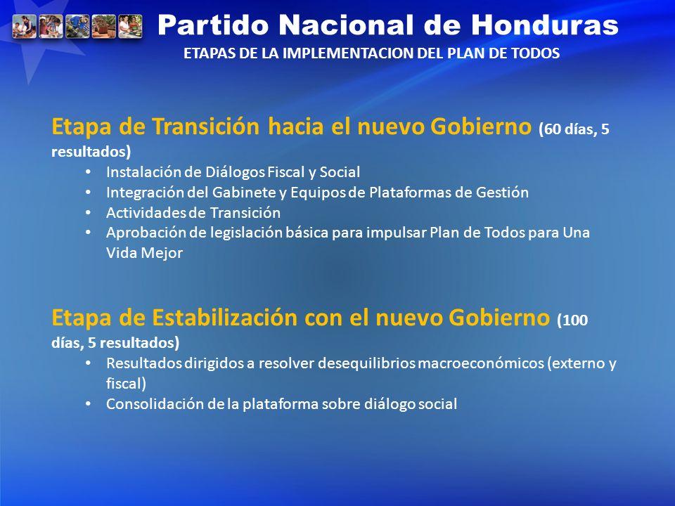 Etapa de Transición hacia el nuevo Gobierno (60 días, 5 resultados) Instalación de Diálogos Fiscal y Social Integración del Gabinete y Equipos de Plat