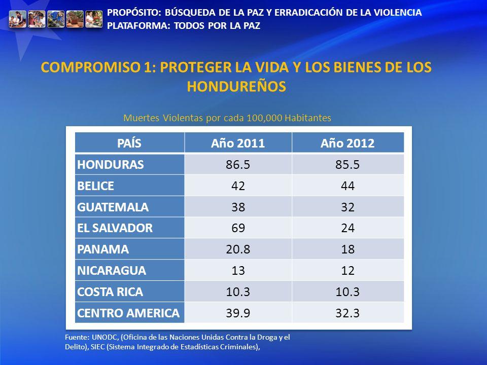 PROPÓSITO: BÚSQUEDA DE LA PAZ Y ERRADICACIÓN DE LA VIOLENCIA PLATAFORMA: TODOS POR LA PAZ PAÍSAño 2011Año 2012 HONDURAS86.585.5 BELICE4244 GUATEMALA38