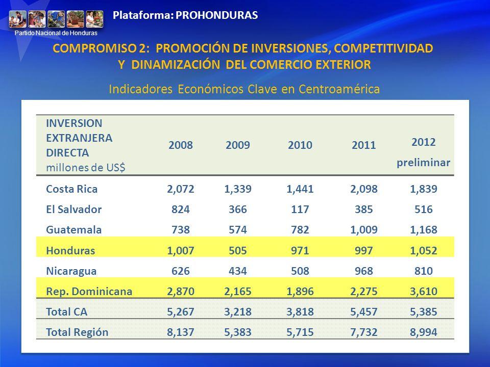 Indicadores Económicos Clave en Centroamérica INVERSION EXTRANJERA DIRECTA millones de US$ 2008200920102011 2012 preliminar Costa Rica2,0721,3391,4412