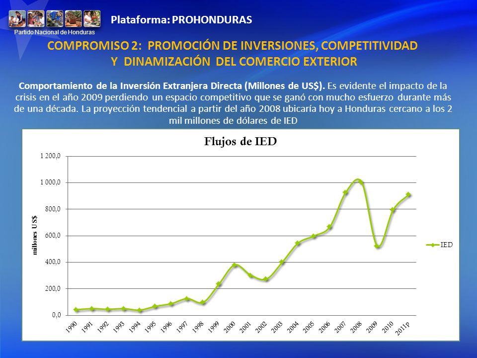 Comportamiento de la Inversión Extranjera Directa (Millones de US$). Es evidente el impacto de la crisis en el año 2009 perdiendo un espacio competiti