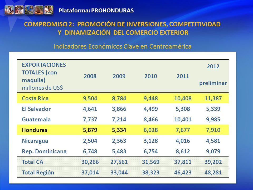 Indicadores Económicos Clave en Centroamérica EXPORTACIONES TOTALES (con maquila) millones de US$ 2008200920102011 2012 preliminar Costa Rica9,5048,78