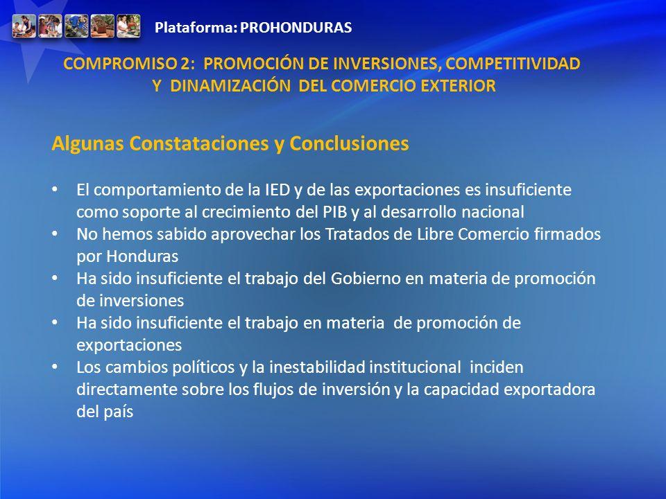 Plataforma: PROHONDURAS COMPROMISO 2: PROMOCIÓN DE INVERSIONES, COMPETITIVIDAD Y DINAMIZACIÓN DEL COMERCIO EXTERIOR Algunas Constataciones y Conclusio