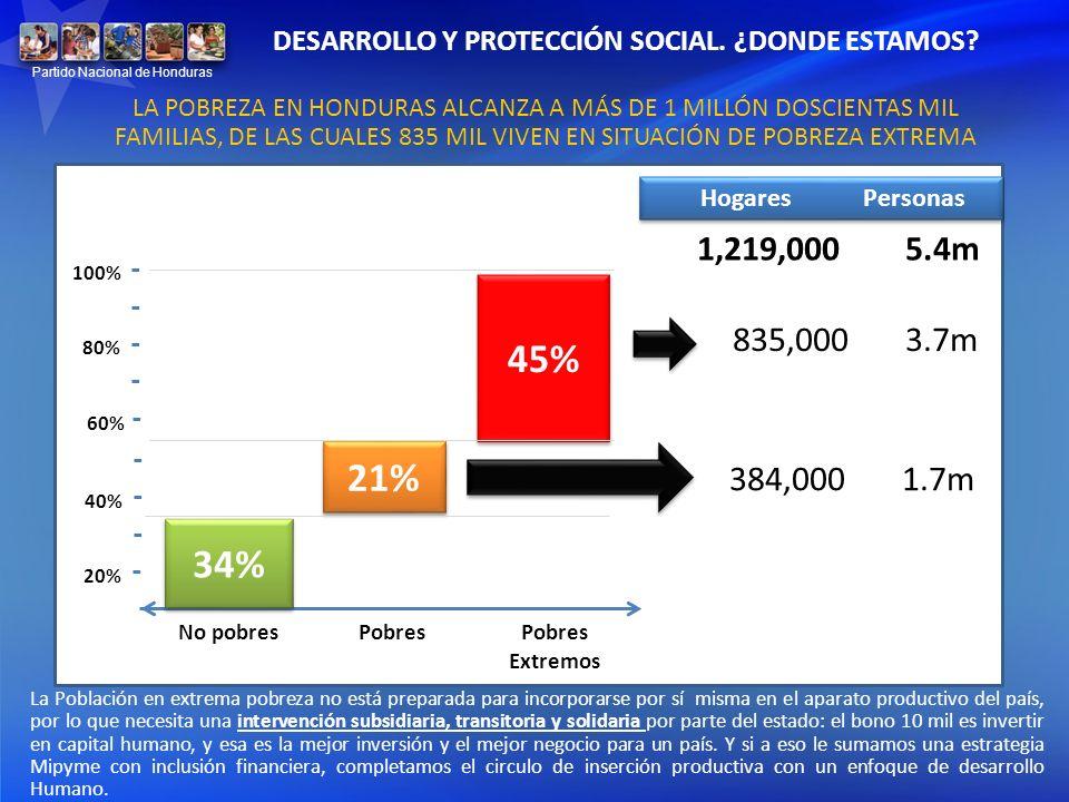 LA POBREZA EN HONDURAS ALCANZA A MÁS DE 1 MILLÓN DOSCIENTAS MIL FAMILIAS, DE LAS CUALES 835 MIL VIVEN EN SITUACIÓN DE POBREZA EXTREMA 384,000 1.7m 835