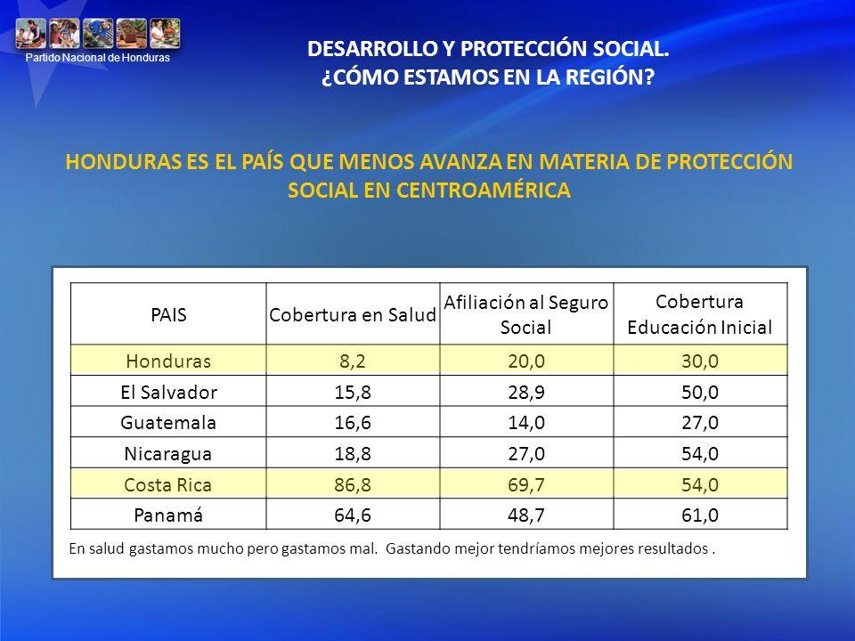 PAISCobertura en Salud Afiliación al Seguro Social Cobertura Educación Inicial Honduras8,220,030,0 El Salvador15,828,950,0 Guatemala16,614,027,0 Nicar