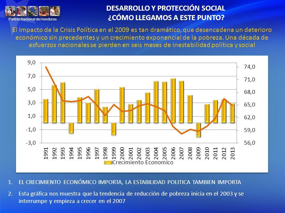 El Impacto de la Crisis Política en el 2009 es tan dramático, que desencadena un deterioro económico sin precedentes y un crecimiento exponencial de l