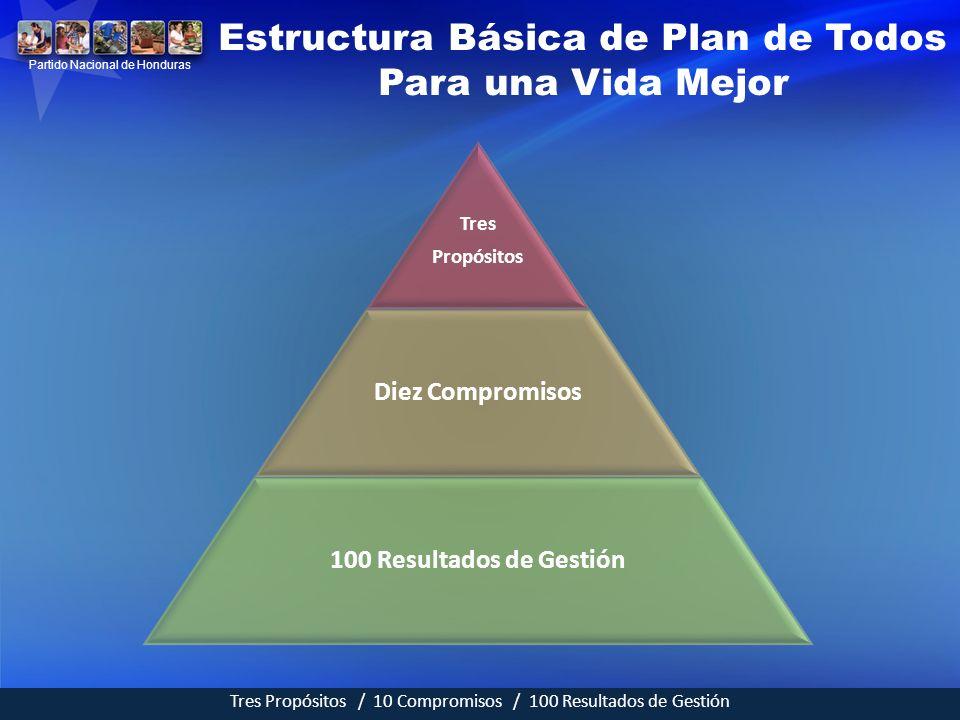 Tres Propósitos Diez Compromisos 100 Resultados de Gestión Estructura Básica de Plan de Todos Para una Vida Mejor Tres Propósitos / 10 Compromisos / 1