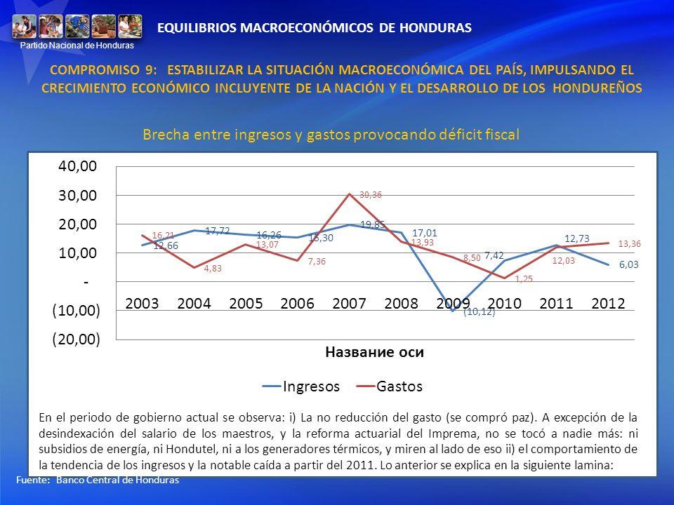 Brecha entre ingresos y gastos provocando déficit fiscal Fuente: Banco Central de Honduras En el periodo de gobierno actual se observa: i) La no reduc