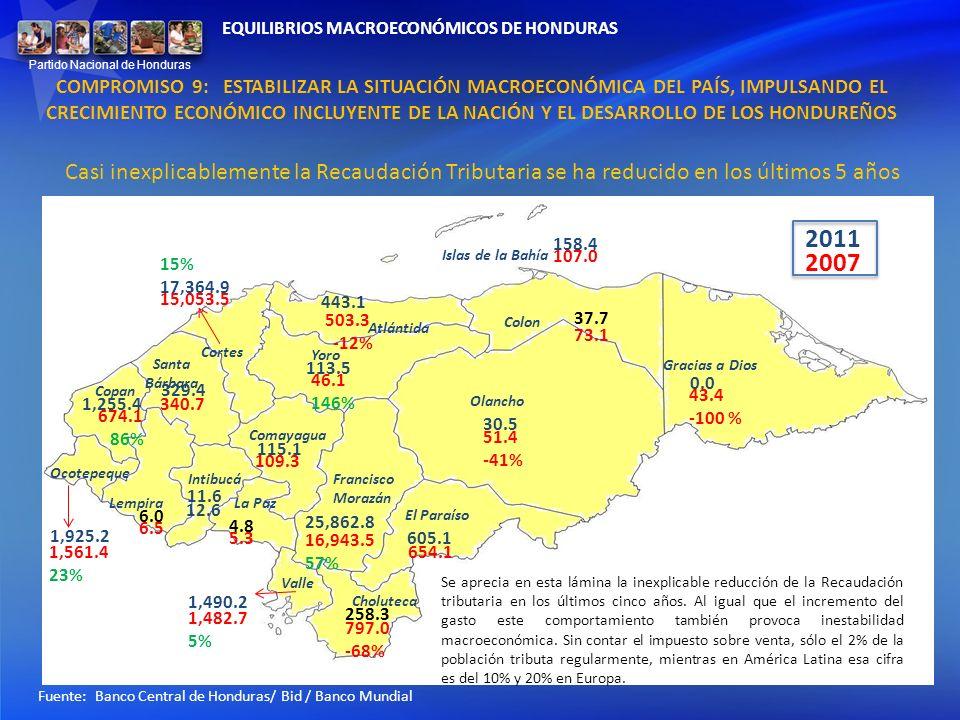 Casi inexplicablemente la Recaudación Tributaria se ha reducido en los últimos 5 años Fuente: Banco Central de Honduras/ Bid / Banco Mundial 30.5 51.4