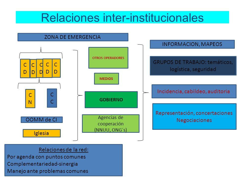 Relaciones inter-institucionales CDCD CDCD CDCD CDCD CDCD CNCN C ZONA DE EMERGENCIA GRUPOS DE TRABAJO: temáticos, logística, seguridad Representación,