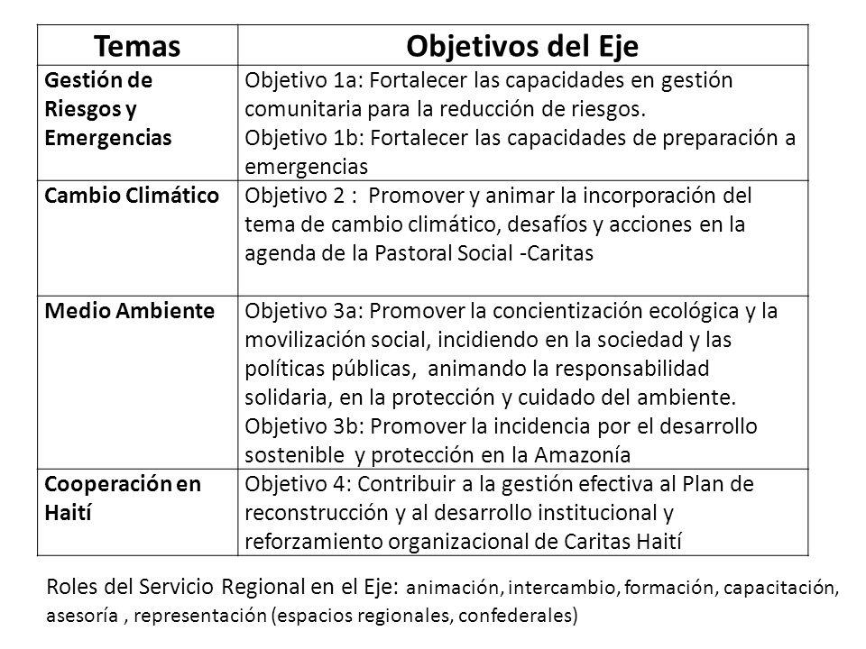 TemasObjetivos del Eje Gestión de Riesgos y Emergencias Objetivo 1a: Fortalecer las capacidades en gestión comunitaria para la reducción de riesgos. O