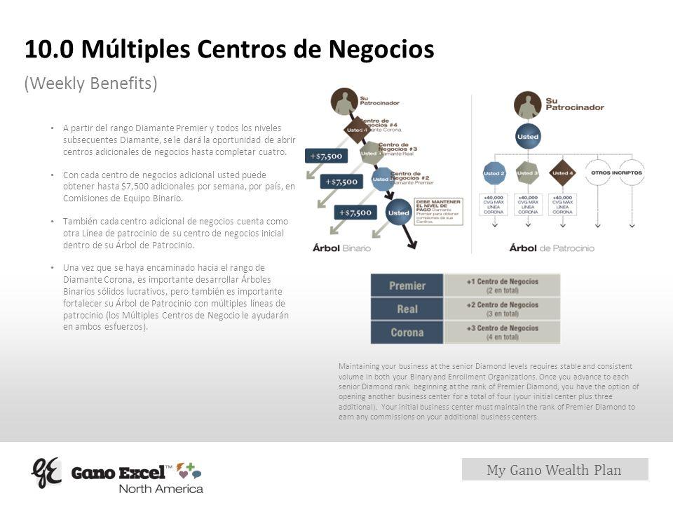 My Gano Wealth Plan 10.0 Múltiples Centros de Negocios (Weekly Benefits) A partir del rango Diamante Premier y todos los niveles subsecuentes Diamante