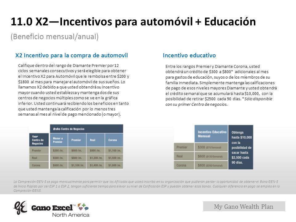 My Gano Wealth Plan 11.0 X2Incentivos para automóvil + Educación (Beneficio mensual/anual) Califique dentro del rango de Diamante Premier por 12 ciclo