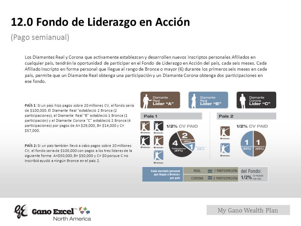 My Gano Wealth Plan 12.0 Fondo de Liderazgo en Acción (Pago semianual) Los Diamantes Real y Corona que activamente establezcan y desarrollen nuevos in