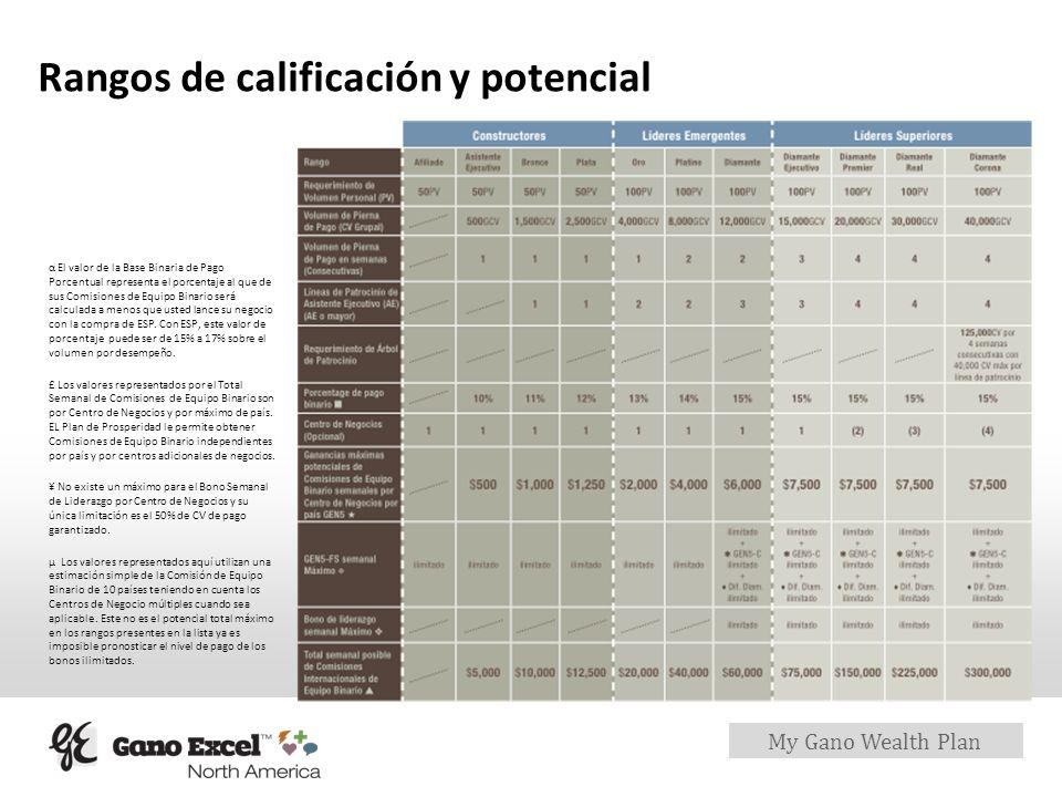 My Gano Wealth Plan Rangos de calificación y potencial α El valor de la Base Binaria de Pago Porcentual representa el porcentaje al que de sus Comisio
