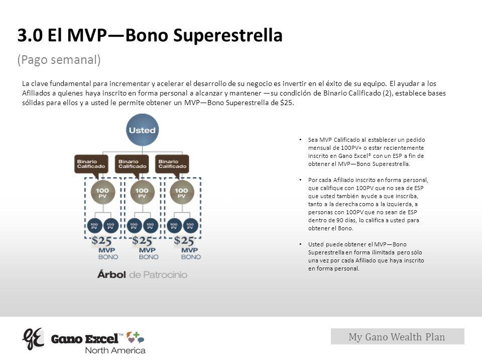 My Gano Wealth Plan 3.0 El MVPBono Superestrella (Pago semanal) La clave fundamental para incrementar y acelerar el desarrollo de su negocio es invert