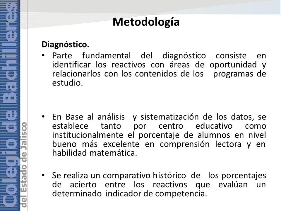 Metodología Diagnóstico. Parte fundamental del diagnóstico consiste en identificar los reactivos con áreas de oportunidad y relacionarlos con los cont