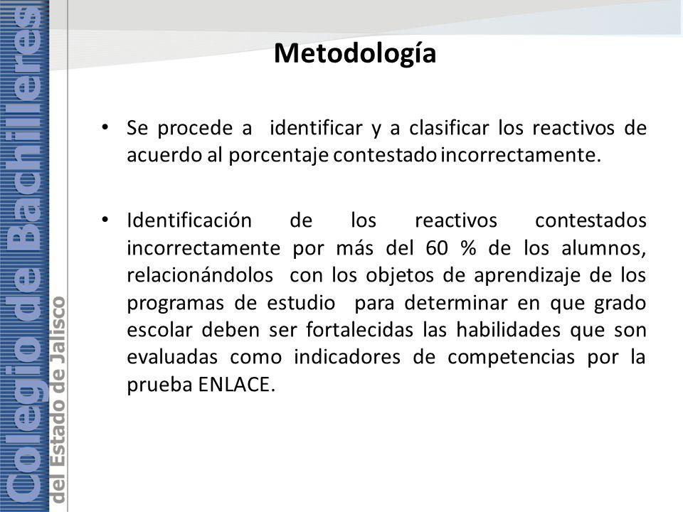 Metodología Se procede a identificar y a clasificar los reactivos de acuerdo al porcentaje contestado incorrectamente. Identificación de los reactivos