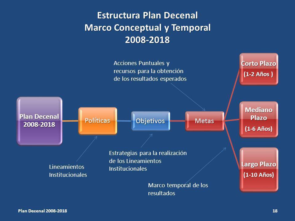 Estructura Plan Decenal Marco Conceptual y Temporal 2008-2018 Plan Decenal 2008-2018 Políticas ObjetivosMetas Corto Plazo (1-2 Años ) Mediano Plazo (1