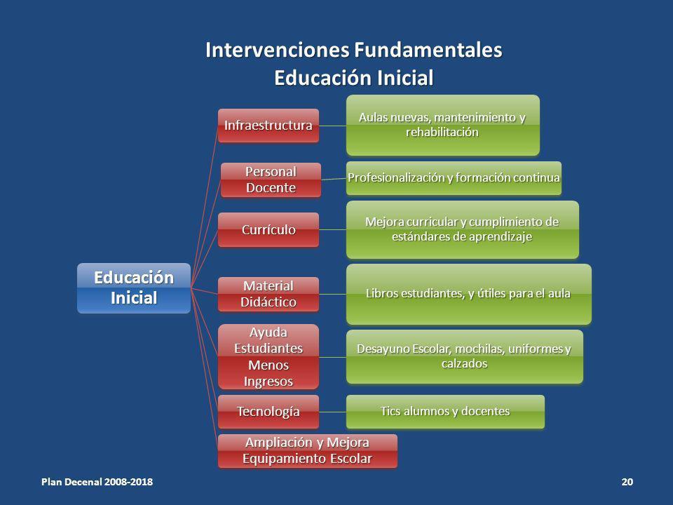 Intervenciones Fundamentales Educación Inicial Educación Inicial Infraestructura Aulas nuevas, mantenimiento y rehabilitación Personal Docente Profesi