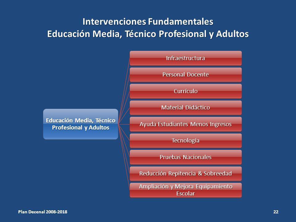 Intervenciones Fundamentales Educación Media, Técnico Profesional y Adultos Educación Media, Técnico Profesional y Adultos Infraestructura Personal Do