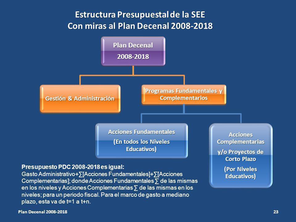 Estructura Presupuestal de la SEE Con miras al Plan Decenal 2008-2018 Plan Decenal 2008-2018 Gestión & Administración Programas Fundamentales y Complementarios Acciones Fundamentales (En todos los Niveles Educativos) Acciones Complementarias y/o Proyectos de Corto Plazo (Por Niveles Educativos) 23 Plan Decenal 2008-2018 Presupuesto PDC 2008-2018 es igual: Gasto Administrativo+[Acciones Fundamentales]+[Acciones Complementarias]; donde Acciones Fundamentales de las mismas en los niveles y Acciones Complementarias de las mismas en los niveles; para un periodo fiscal.