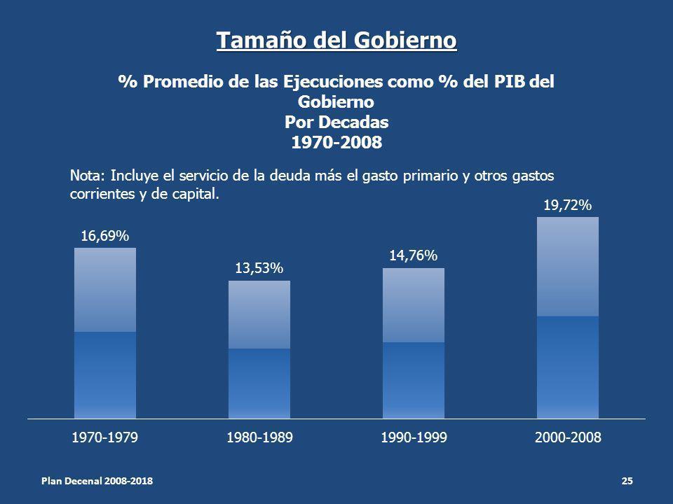 Tamaño del Gobierno Plan Decenal 2008-2018 25 Nota: Incluye el servicio de la deuda más el gasto primario y otros gastos corrientes y de capital.