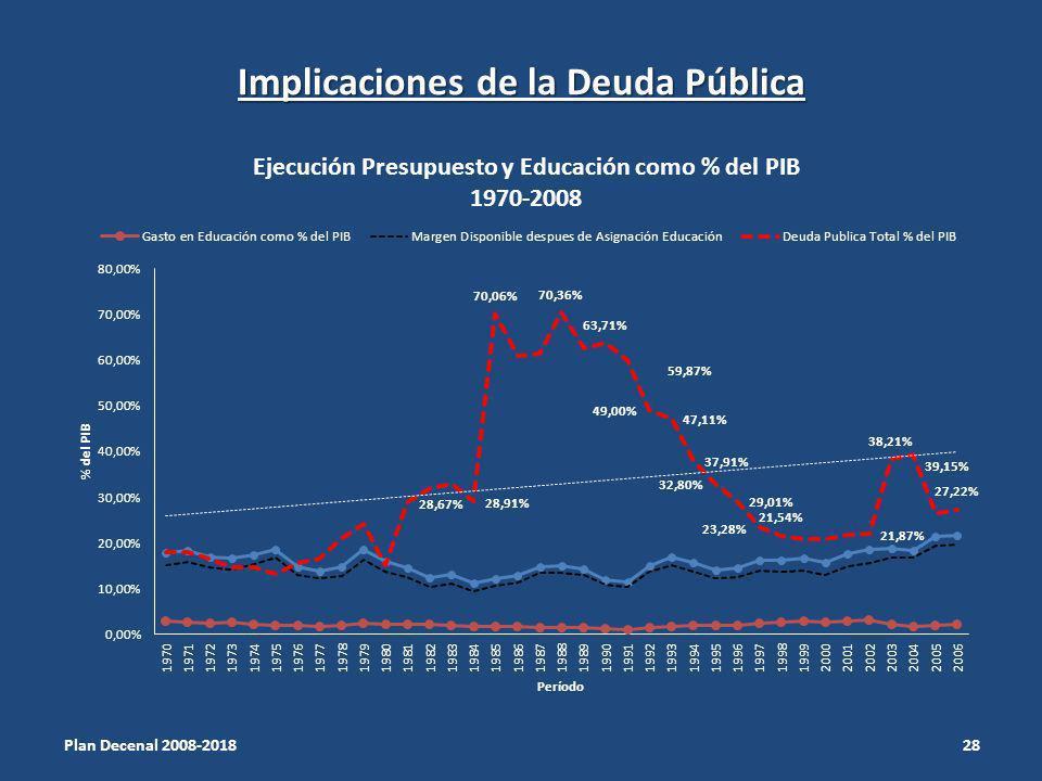 Implicaciones de la Deuda Pública Plan Decenal 2008-2018 28