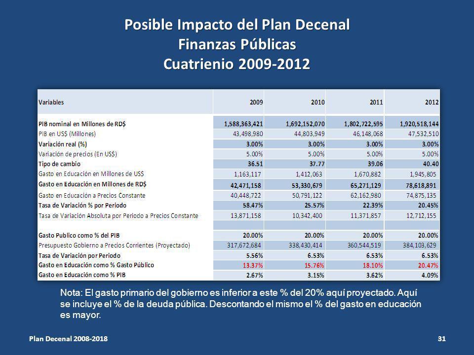 Posible Impacto del Plan Decenal Finanzas Públicas Cuatrienio 2009-2012 31 Plan Decenal 2008-2018 Nota: El gasto primario del gobierno es inferior a este % del 20% aquí proyectado.