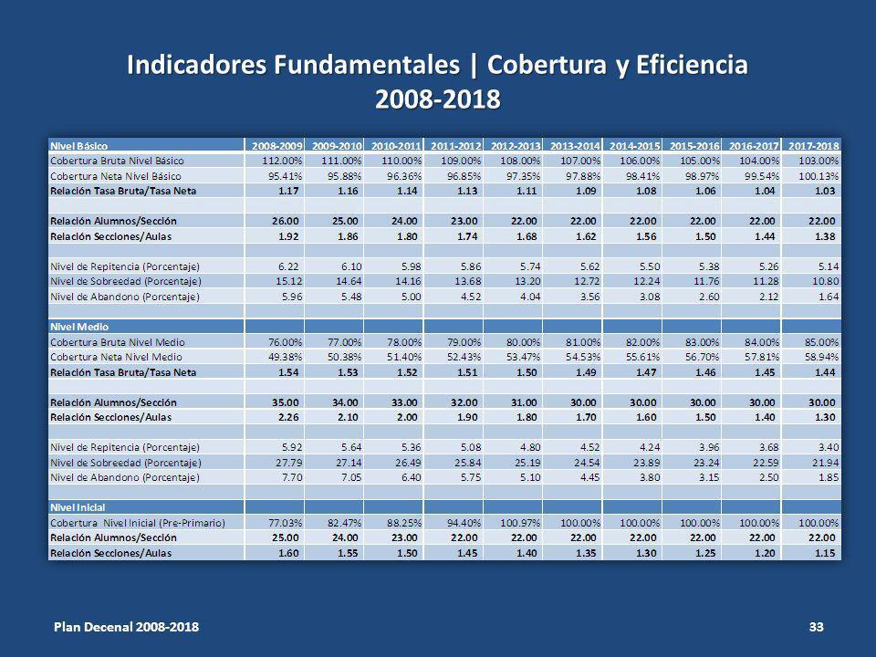 Indicadores Fundamentales | Cobertura y Eficiencia 2008-2018 33 Plan Decenal 2008-2018