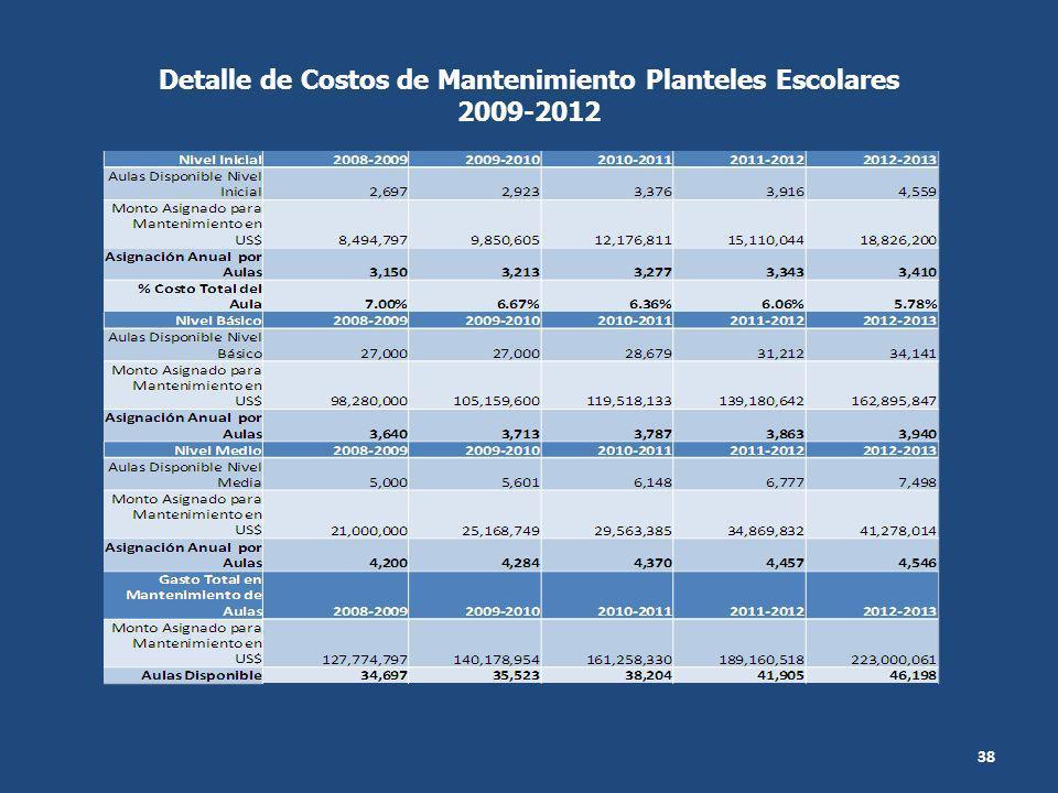 38 Detalle de Costos de Mantenimiento Planteles Escolares 2009-2012