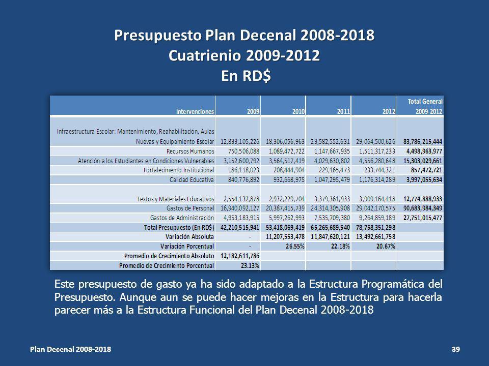 Presupuesto Plan Decenal 2008-2018 Cuatrienio 2009-2012 En RD$ Plan Decenal 2008-2018 39 Este presupuesto de gasto ya ha sido adaptado a la Estructura