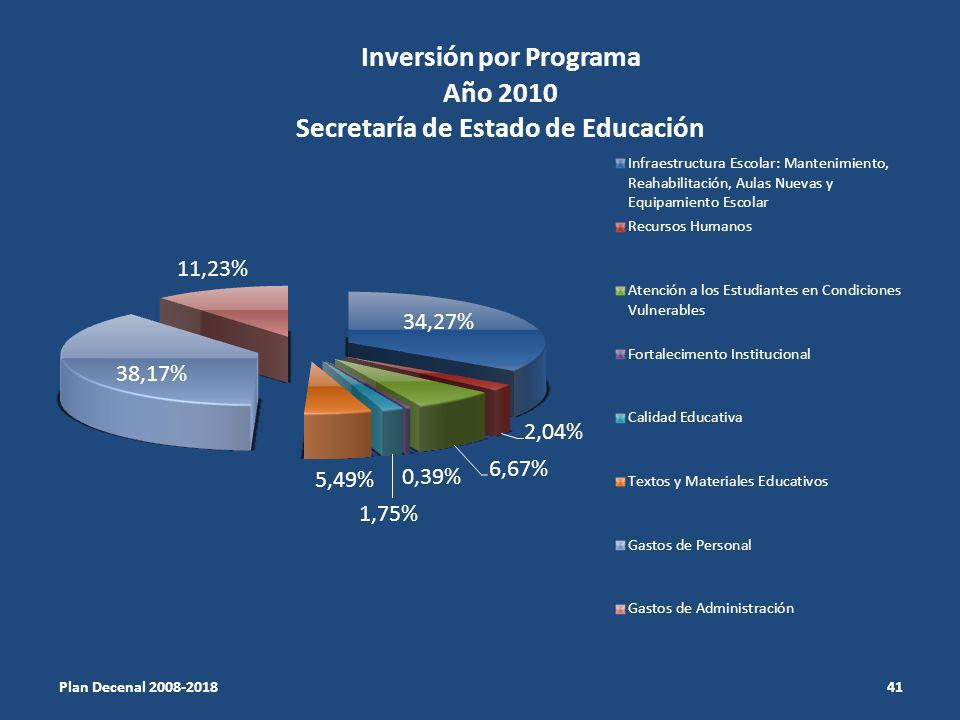 Plan Decenal 2008-2018 41