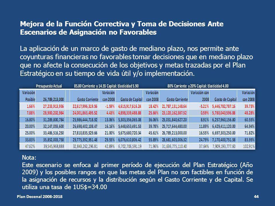 Mejora de la Función Correctiva y Toma de Decisiones Ante Escenarios de Asignación no Favorables La aplicación de un marco de gasto de mediano plazo,