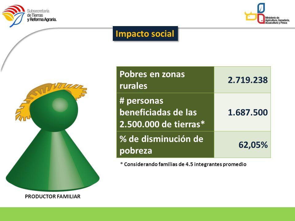 PRODUCTOR FAMILIAR Impacto social Pobres en zonas rurales 2.719.238 # personas beneficiadas de las 2.500.000 de tierras* 1.687.500 % de disminución de