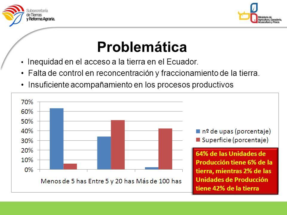 Problemática Inequidad en el acceso a la tierra en el Ecuador. Falta de control en reconcentración y fraccionamiento de la tierra. Insuficiente acompa