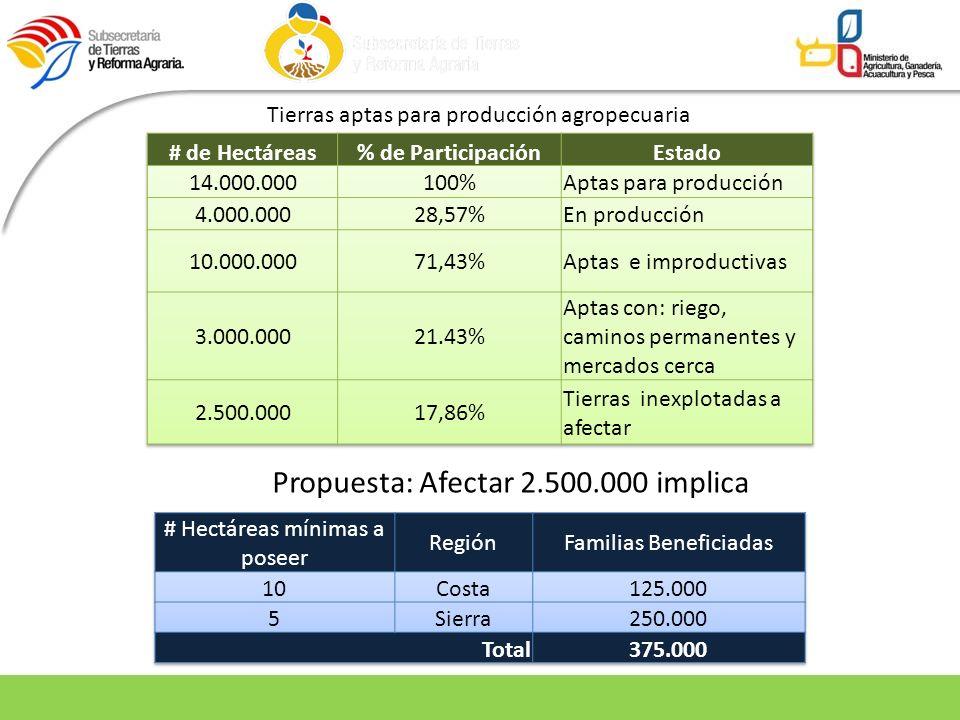 Tierras aptas para producción agropecuaria Propuesta: Afectar 2.500.000 implica
