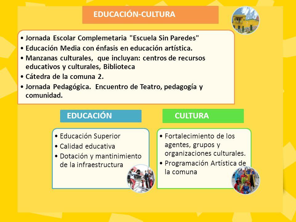 Educación Superior Calidad educativa Dotación y mantinimiento de la infraestructura EDUCACIÓN Fortalecimiento de los agentes, grupos y organizaciones culturales.