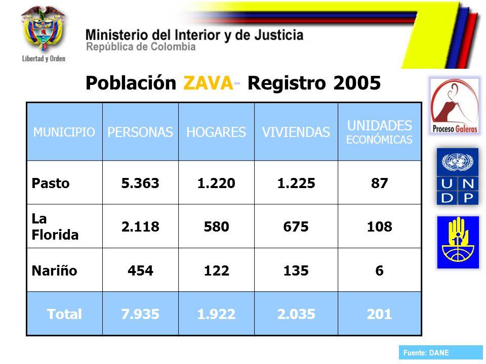 Población ZAVA- Registro 2005 MUNICIPIO PERSONASHOGARESVIVIENDAS UNIDADES ECONÓMICAS Pasto5.3631.2201.22587 La Florida 2.118580675108 Nariño4541221356