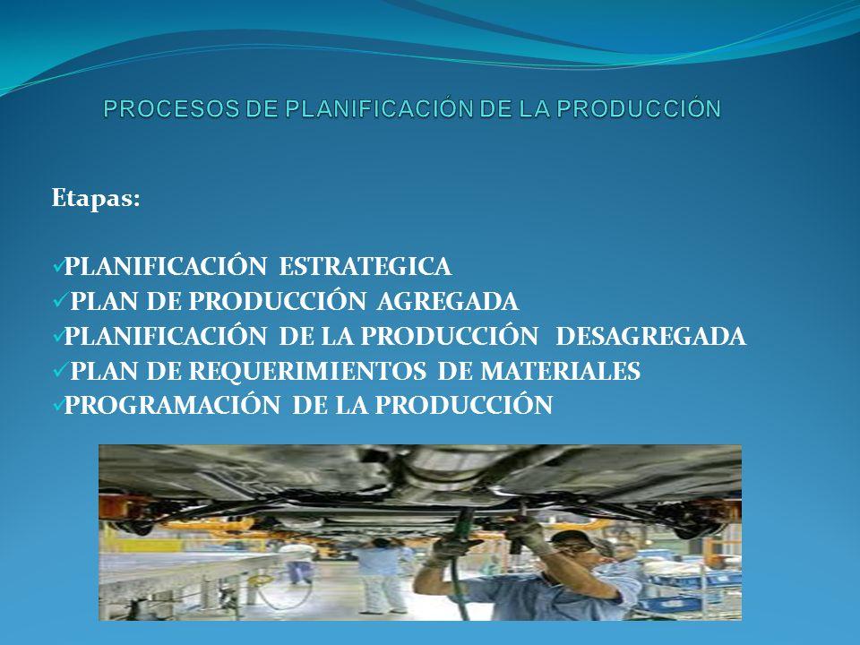 Etapas: PLANIFICACIÓN ESTRATEGICA PLAN DE PRODUCCIÓN AGREGADA PLANIFICACIÓN DE LA PRODUCCIÓN DESAGREGADA PLAN DE REQUERIMIENTOS DE MATERIALES PROGRAMACIÓN DE LA PRODUCCIÓN