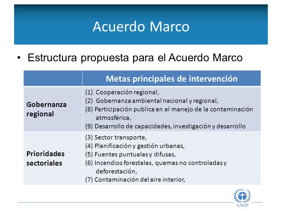 Objetivos de la Red Intergubernamental Estructura propuesta para el Acuerdo Marco Acuerdo Marco Metas principales de intervención Gobernanza regional