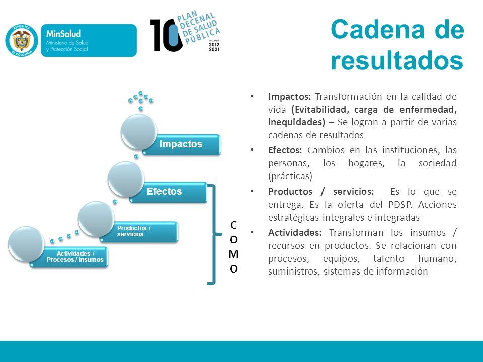 Cadena de resultados Actividades / Procesos / Insumos Productos / servicios EfectosImpactos COMOCOMO Impactos: Transformación en la calidad de vida (E