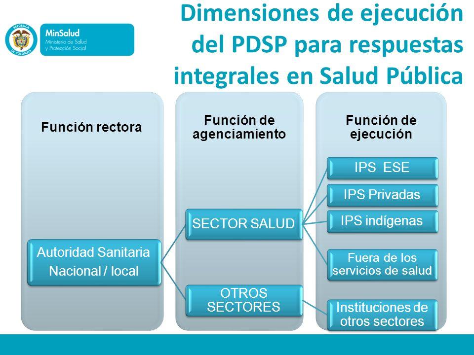 Dimensiones de ejecución del PDSP para respuestas integrales en Salud Pública Función de ejecución Función de agenciamiento Función rectora Autoridad
