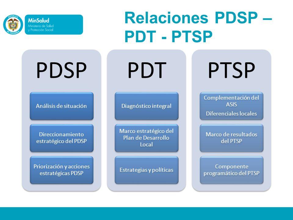 Relaciones PDSP – PDT - PTSP PDSP Análisis de situación Direccionamiento estratégico del PDSP Priorización y acciones estratégicas PDSP PDT Diagnóstic