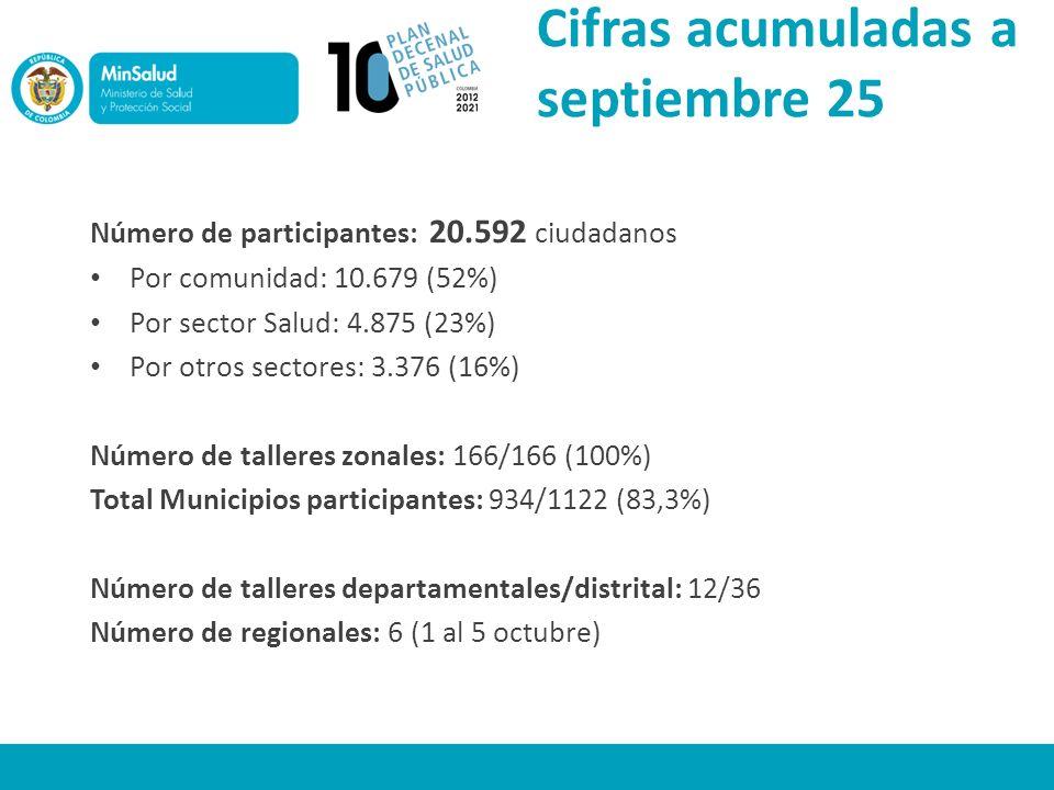 Cifras acumuladas a septiembre 25 Número de participantes: 20.592 ciudadanos Por comunidad: 10.679 (52%) Por sector Salud: 4.875 (23%) Por otros secto