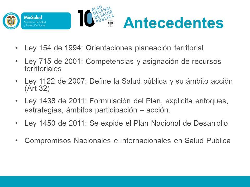 Antecedentes Ley 154 de 1994: Orientaciones planeación territorial Ley 715 de 2001: Competencias y asignación de recursos territoriales Ley 1122 de 20