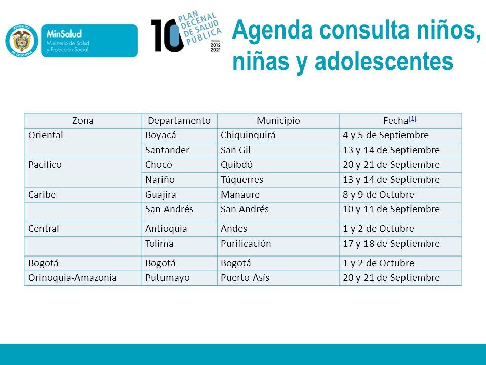Agenda consulta niños, niñas y adolescentes ZonaDepartamentoMunicipioFecha [1] [1] OrientalBoyacáChiquinquirá4 y 5 de Septiembre SantanderSan Gil13 y