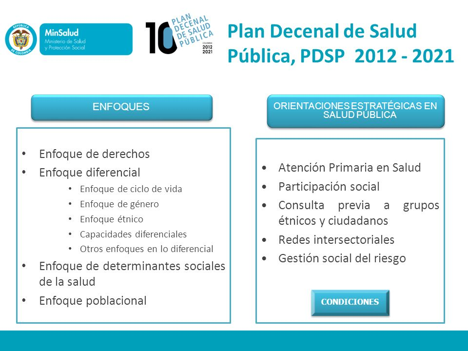 Plan Decenal de Salud Pública, PDSP 2012 - 2021 Enfoque de derechos Enfoque diferencial Enfoque de ciclo de vida Enfoque de género Enfoque étnico Capa