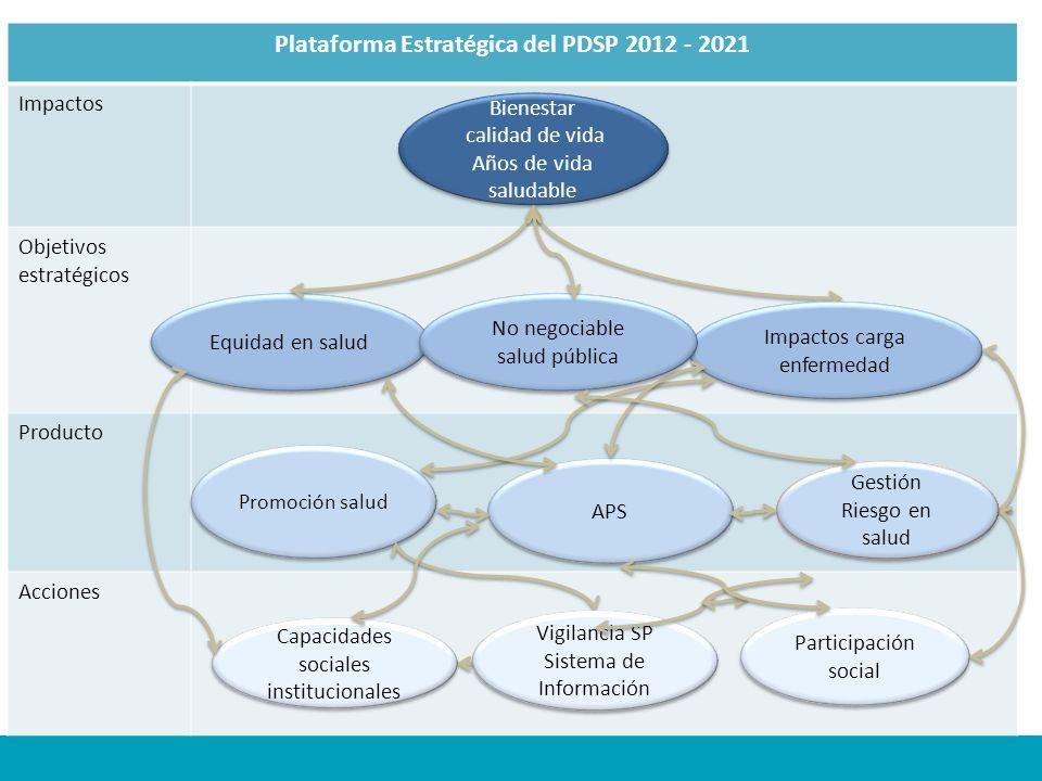 Plataforma Estratégica del PDSP 2012 - 2021 Impactos Objetivos estratégicos Producto Acciones Bienestar calidad de vida Años de vida saludable Bienest